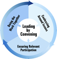 Leading by Convening: Doing the Work Togther, Coalescing Around Issues, Ensuring Relevant Particpation