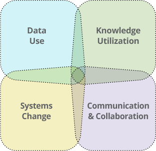 Data Use, Knowledge Utilization, Systems Change, Communication & Collaboration